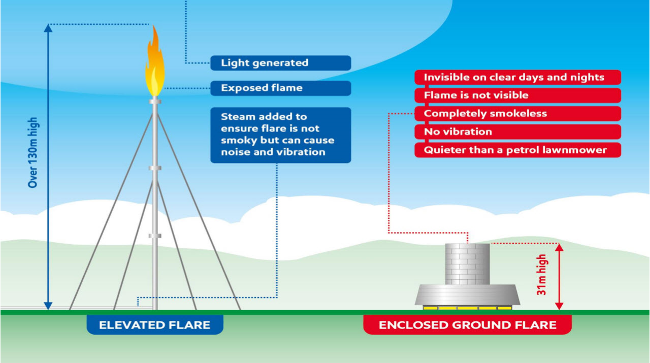 Mossmorran: ExxonMobil's ground flare is approved by Fife Council